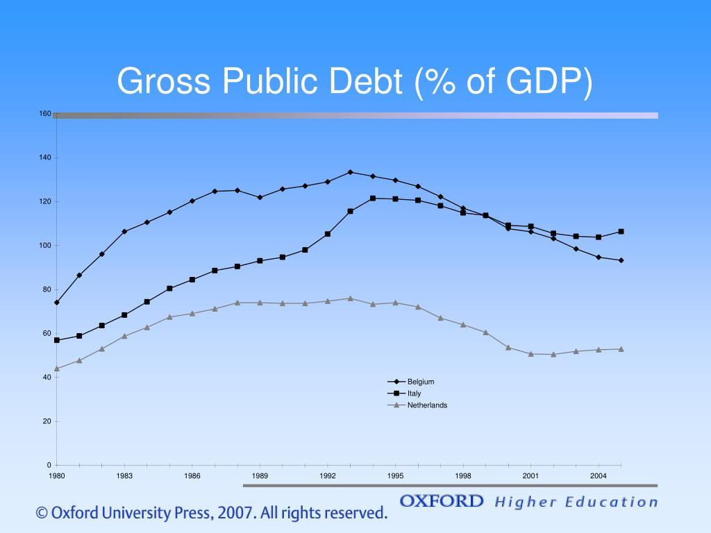 Gross Public Debt (% of GDP)