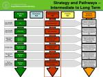 strategy and pathways intermediate to long term