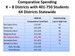comparative spending k 8 districts with 401 750 students 64 districts statewide