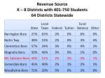 revenue source k 8 districts with 401 750 students 64 districts statewide