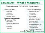 lowellstat what it measures
