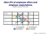 non fit of employee offers and employer expectations wittekind raeder grote 2005