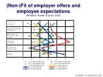 non fit of employer offers and employee expectations wittekind raeder grote 2005