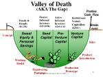 valley of death aka the gap