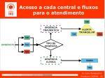 acesso a cada central e fluxos para o atendimento