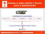 acesso a cada central e fluxos para o atendimento21