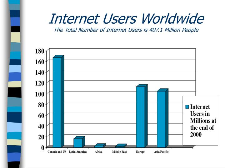 internet users Browser statistics since 2002  from the statistics below (collected since 2002) you can read the long term trends of browser usage click on the browser names to see detailed browser information: 2018 chrome edge/ie firefox safari  aol = america online (based on both internet explorer and mozilla.