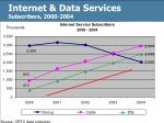 internet data services subscribers 2000 2004
