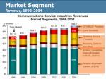 market segment revenue 1998 2004