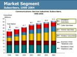 market segment subscribers 1998 2004
