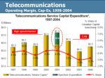telecommunications operating margin cap ex 1998 2004