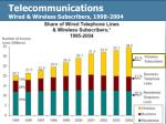 telecommunications wired wireless subscribers 1998 2004