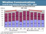 wireline communications local long distance revenue 1993 2004