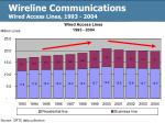 wireline communications wired access lines 1993 2004