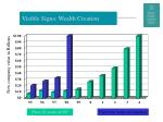 visible signs wealth creation