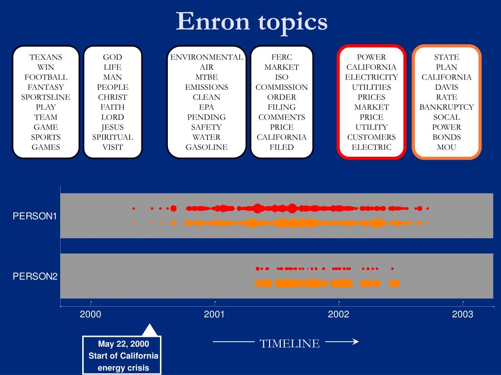 Enron topics