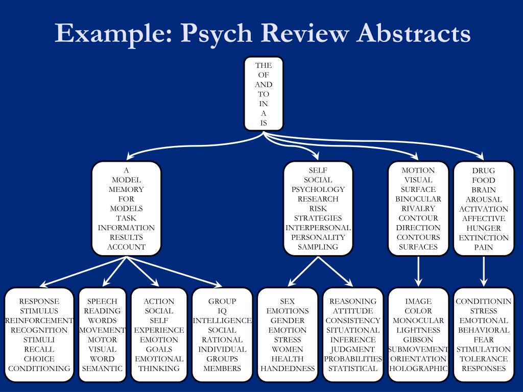 Example: Psych Review Abstracts