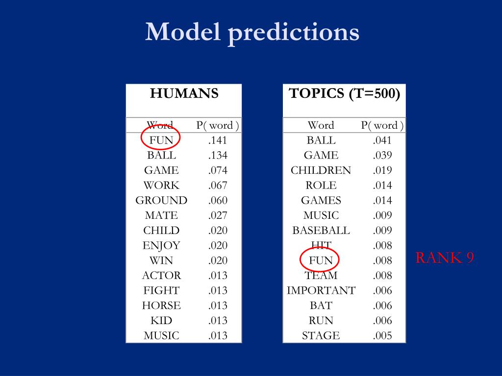 Model predictions