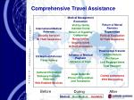 comprehensive travel assistance