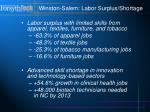 winston salem labor surplus shortage