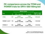 pk comparisons across the titan and power trials for drv r 600 100mg bid
