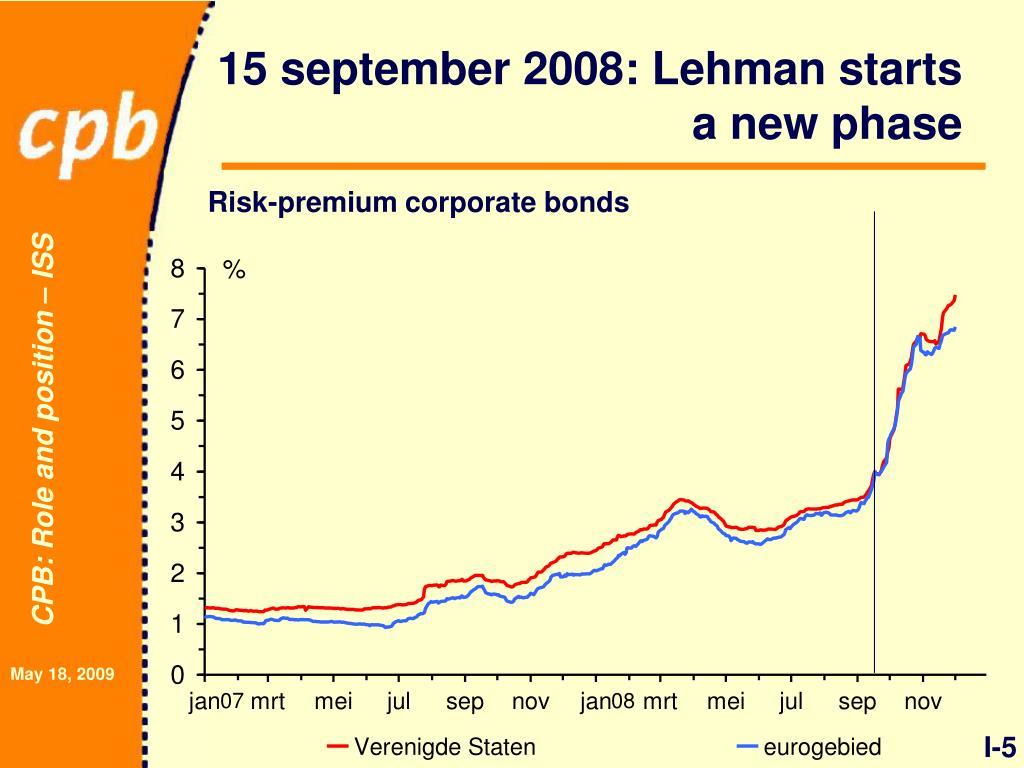 15 september 2008: Lehman starts a new phase