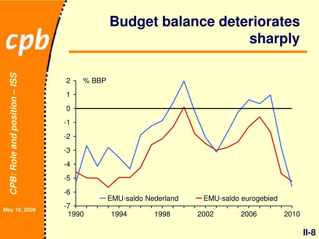 Budget balance deteriorates sharply