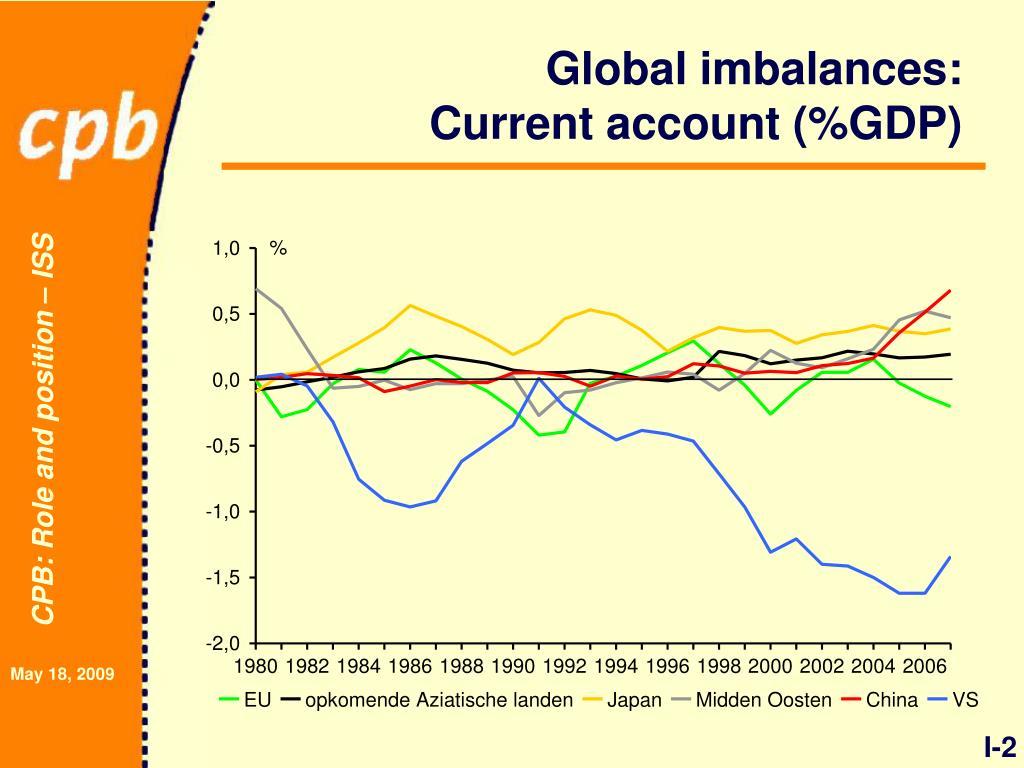 Global imbalances: