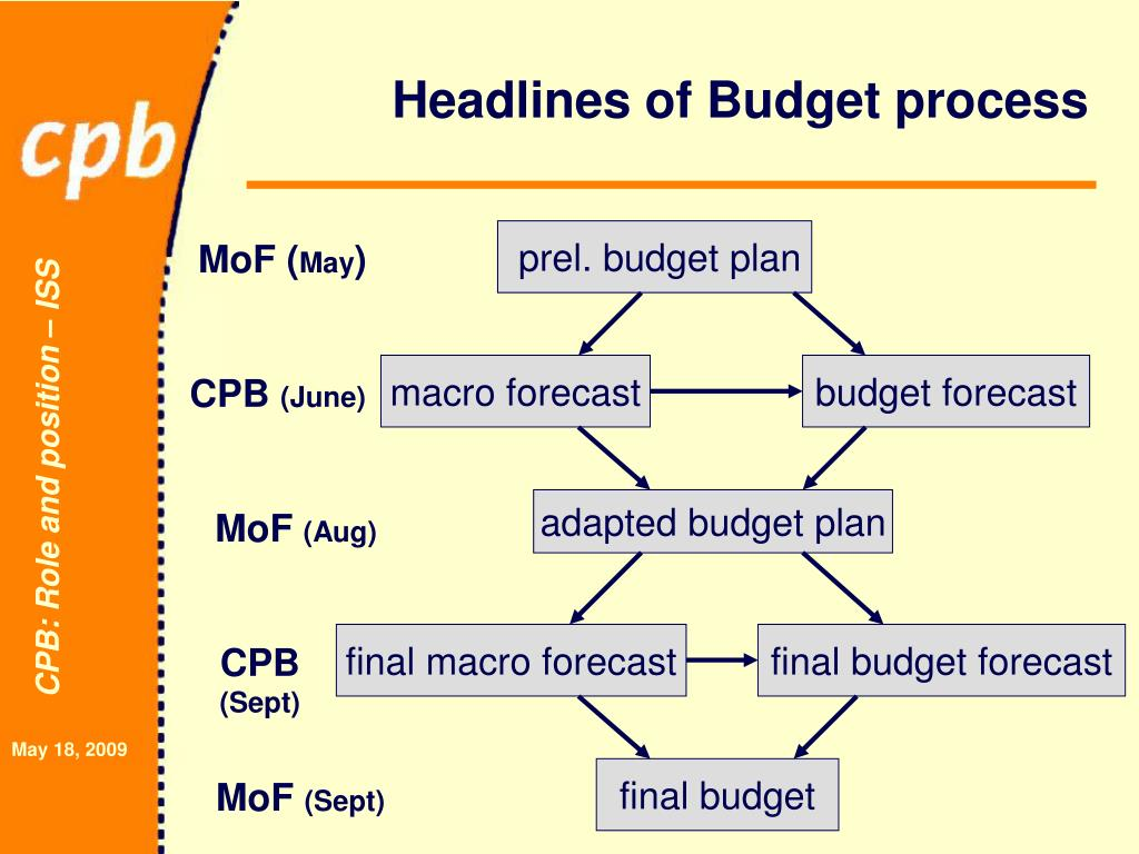 Headlines of Budget process