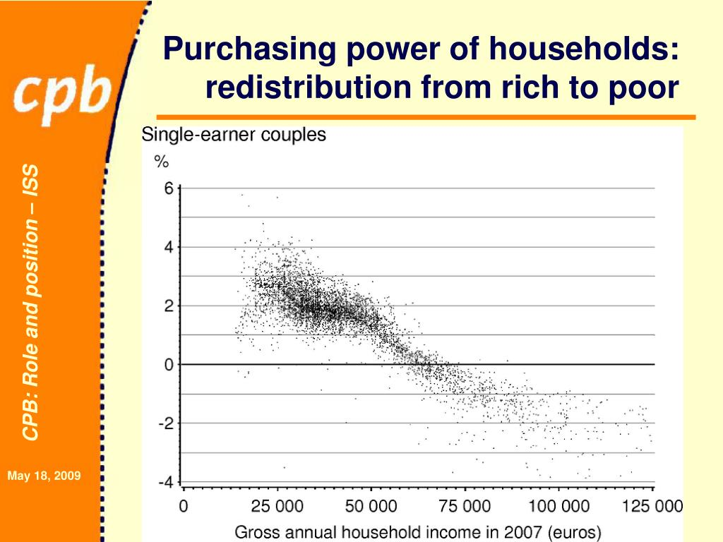 Purchasing power of households: