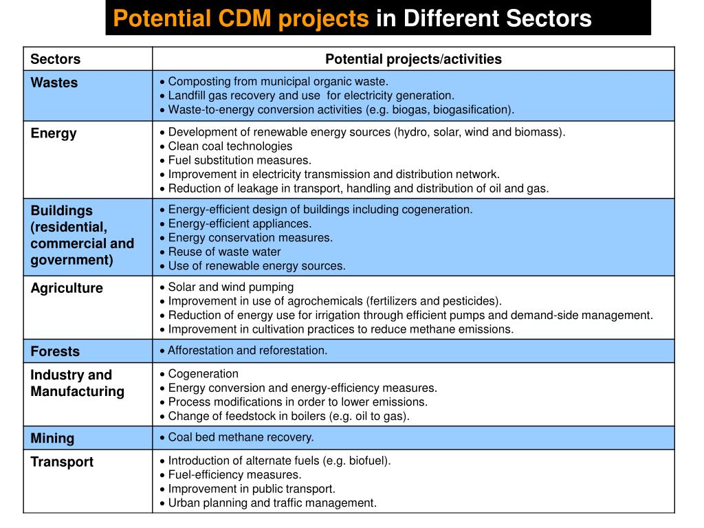 Potential CDM projects