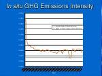 in situ ghg emissions intensity