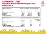 v rdenhet 2010 antal f rtecknade medborgare och avtalsparter