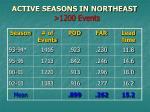 active seasons in northeast 1200 events