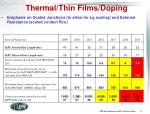 thermal thin films doping
