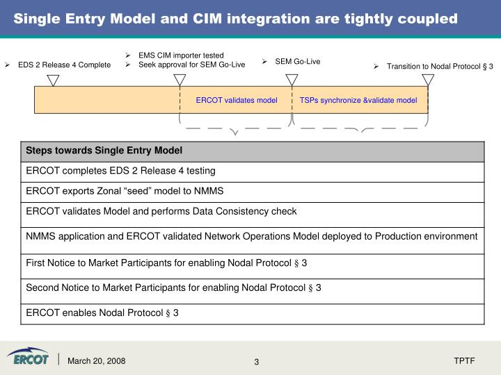 Single entry model and cim integration are tightly coupled