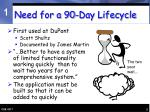 need for a 90 day lifecycle