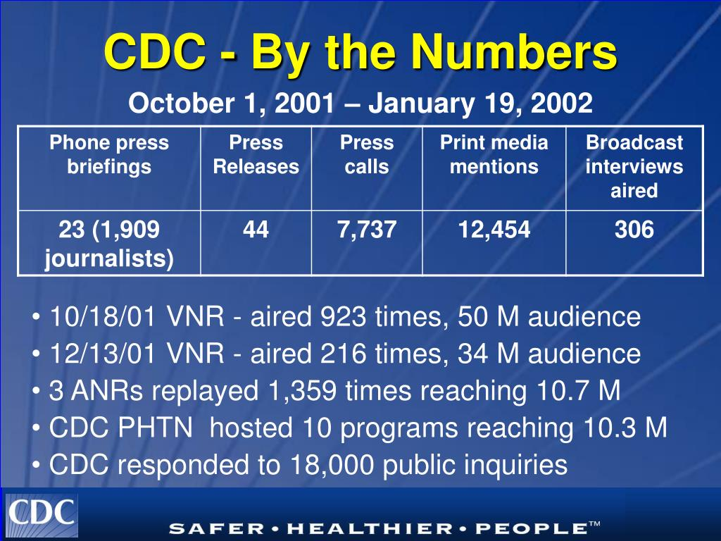 CDC - By the Numbers