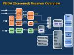 pbda screened receiver overview