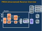 pbda unscreened receiver overview