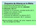 esquema de alianza en la biblia