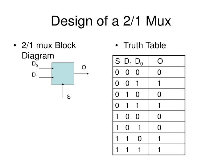 multiplexer logic diagram and truth table wiring diagram online Math Logic Gate ppt multiplexers and demultiplexers powerpoint presentation id truth table basics multiplexer logic diagram and truth table