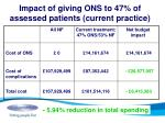 impact of giving ons to 47 of assessed patients current practice