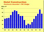 hotel construction contracts awarded f w dodge