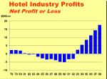 hotel industry profits net profit or loss