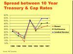 spread between 10 year treasury cap rates
