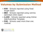 volumes by submission method