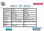 gen3 vs gen2