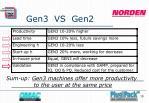 gen3 vs gen210