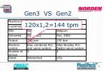gen3 vs gen29